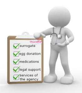 surrogacy cost worldwide