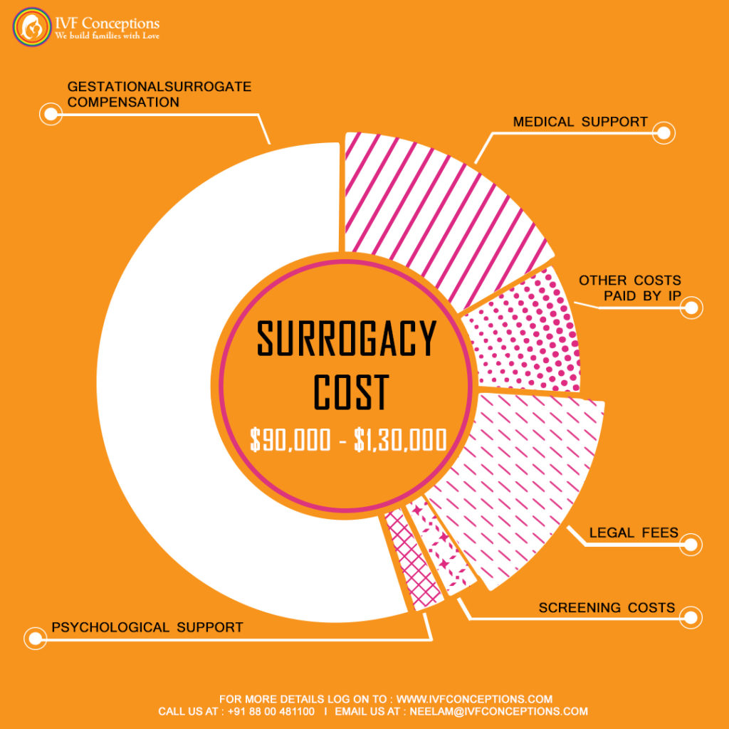 How Does Surrogacy Work? Complete Guide for Parents.